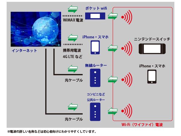 接続 switch ネット